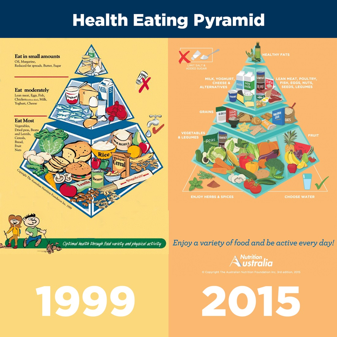 The Healthy Food Pyramid – not set in stone! - Catherine