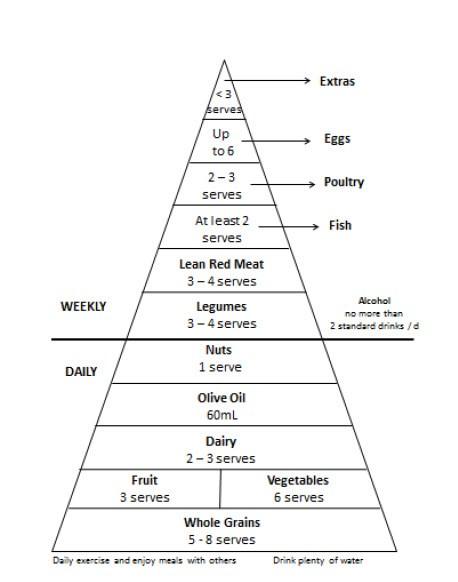 Modimed Diet Food Pyramid