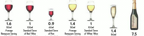 What S A Standard Drink Catherine Saxelby S Foodwatch
