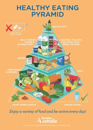 The Healthy Food Pyramid – not set in stone!